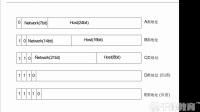 千锋云计算基础教程:1.1 Osi-tcp复习 Ip子网4-1