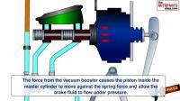 How Car Brake Works