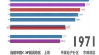 【GDP可视化】新中国成立以来各省(地区)的发展历程