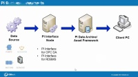No.1 PI Admin II - Introduction to PI System Components & Architectures