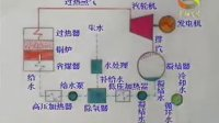 电力系统01-火力发电厂生产过程
