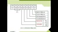 机电实践基础下--12串口通信