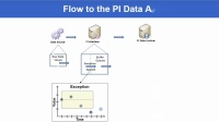 No.2 PI Admin I -Following Data Flow from the Data Source to the PI Data Archive