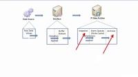 No.3 PI Admin I - Query Current PI Point Values using PI System Management Tools