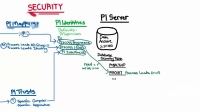 No.2 PI Data Archive Security -Security Areas, Defaults, & Customization