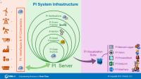 No.2 CBM - Steps to Enable Condition Based Maintenance (CBM) with the PI System