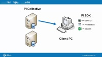 No.3 PI Admin II -Expanding your PI System from a Simple to Complex Architecture