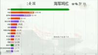 1991年到2018年世界海军吨位排名,中国正在加速崛起!