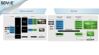 SDVoE系统的组件