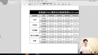 外汇黄金作手 2019.9.20 9月美联储利率决议-详解