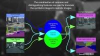 四维图新欧洲 Domain Translation and Adaptation