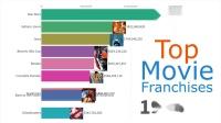 40年来全球最卖座电影系列排名变化一览:星战、哈利波特领先30年 如今是漫威天下