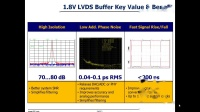 1.8V LVDS Clock Buffers by IDT