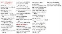 仁爱英语九年级下册Unit 6 Topic 3词汇朗读.wmv