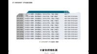 2.小白自学200smartPLC-CPU选型