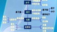九年级化学学习方法指导(1)