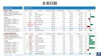 美股实战周报 2017.5/29--6/2 (比特币?6月份看空美股?)
