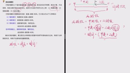 W五年级数学行程问题(一)知识点分析